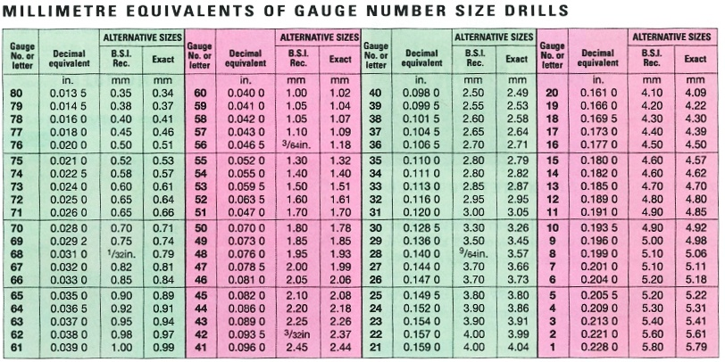 HD wallpapers printable drill bit size chart